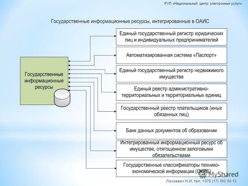 Лисаевич Н.И. тел. +375 )17) 393 54 13 РУП «Национальный центр электронных услуг»