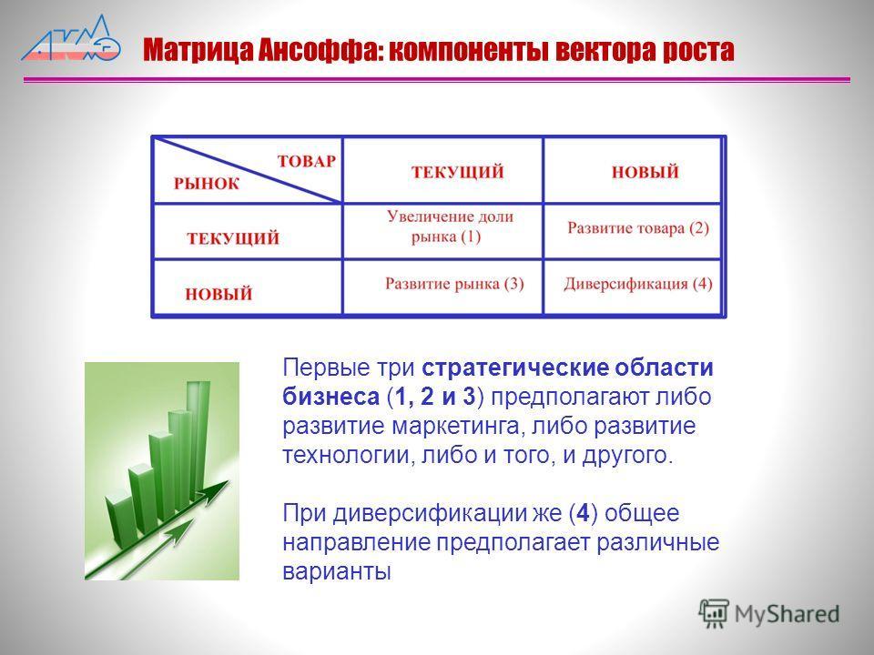 Матрица Ансоффа: компоненты вектора роста Первые три стратегические области бизнеса (1, 2 и 3) предполагают либо развитие маркетинга, либо развитие технологии, либо и того, и другого. При диверсификации же (4) общее направление предполагает различные