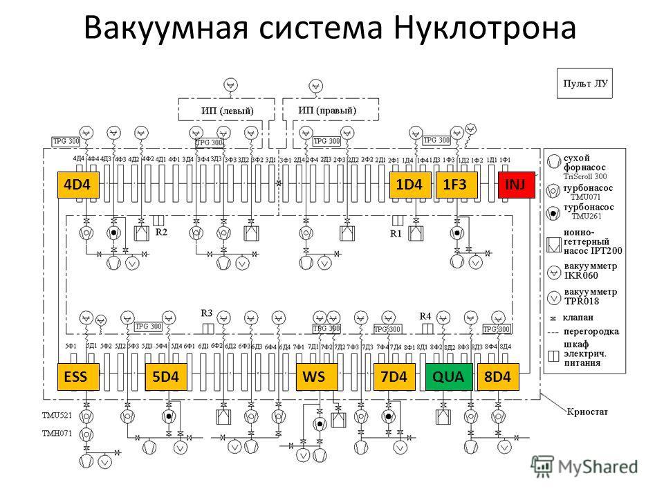 Вакуумная система Нуклотрона 5D45D48D48D4WS7D4 4D4 ESS 1D41F3INJ QUA