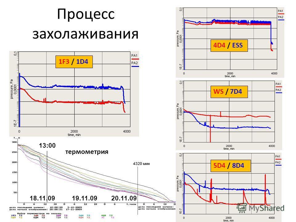 Процесс захолаживания 1F3 / 1D4 5D4 / 8D4 WS / 7D4 4D4 / ESS термометрия 18.11.0919.11.0920.11.09 13:00