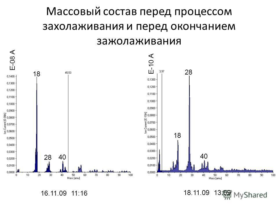Массовый состав перед процессом захолаживания и перед окончанием зажолаживания 16.11.09 11:16 18.11.09 13:09 E-08 A E-10 A 1818 28 40 1818 28 40