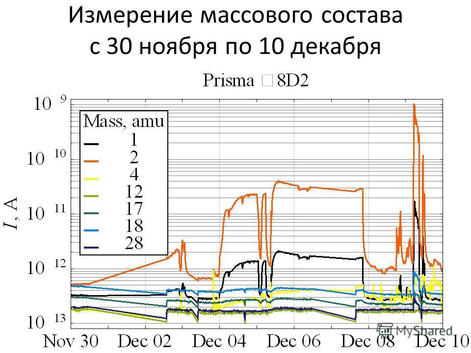 Измерение массового состава с 30 ноября по 10 декабря