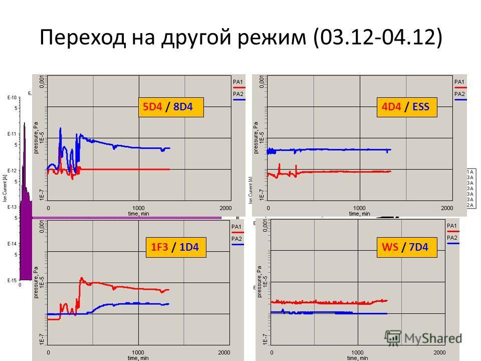 Переход на другой режим (03.12-04.12) 5D4 / 8D4 1F3 / 1D4 4D4 / ESS WS / 7D4