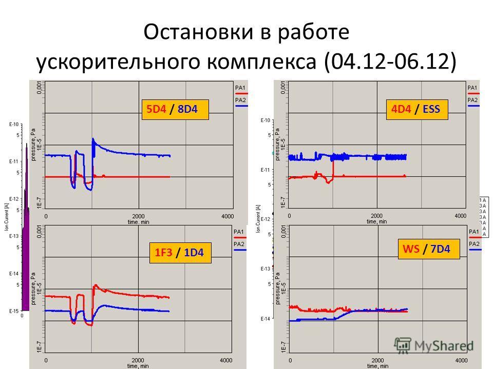 Остановки в работе ускорительного комплекса (04.12-06.12) 5D4 / 8D4 1F3 / 1D4 4D4 / ESS WS / 7D4
