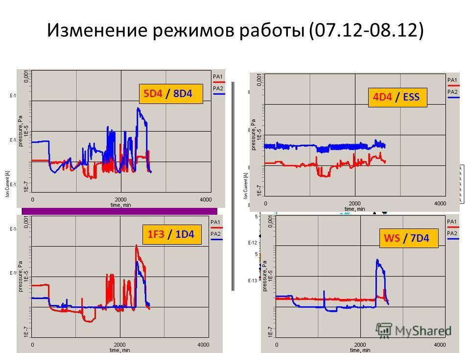 Изменение режимов работы (07.12-08.12) 5D4 / 8D4 1F3 / 1D4 4D4 / ESS WS / 7D4