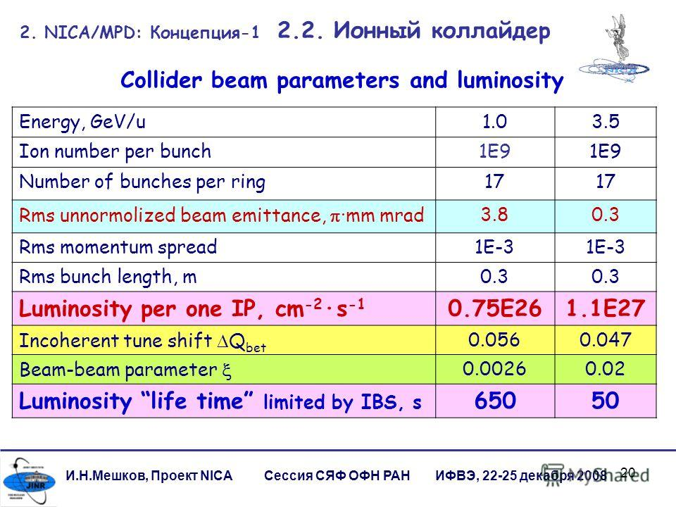 20 Energy, GeV/u1.03.5 Ion number per bunch1E9 Number of bunches per ring17 Rms unnormolized beam emittance,mm mrad3.80.3 Rms momentum spread1E-3 Rms bunch length, m0.3 Luminosity per one IP, cm -2 s -1 0.75E261.1E27 Incoherent tune shift Q bet 0.056