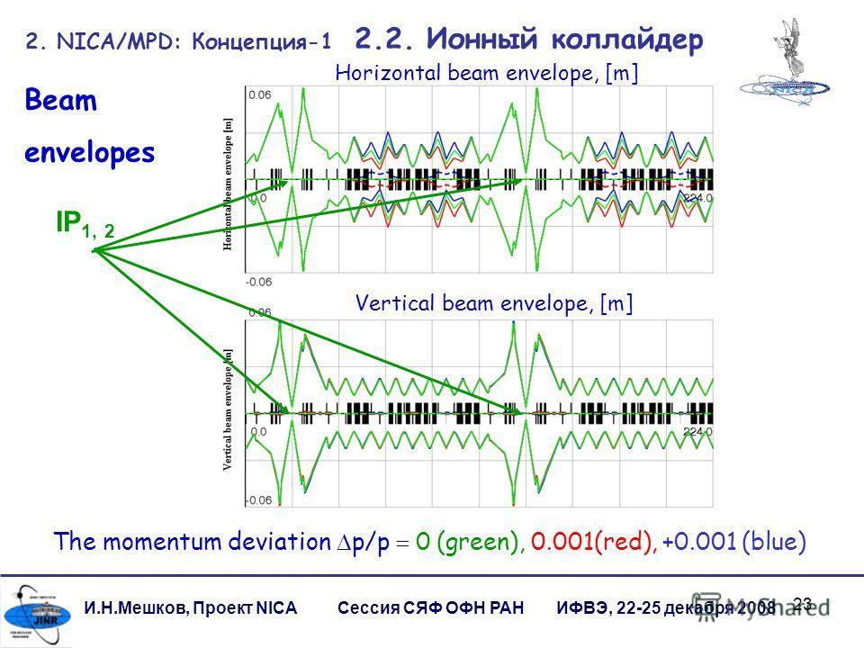 23 И.Н.Мешков, Проект NICA Сессия СЯФ ОФН РАН ИФВЭ, 22-25 декабря 2008 2. NICA/MPD: Концепция-1 2.2. Ионный коллайдер Horizontal beam envelope, [m] Vertical beam envelope, [m] The momentum deviation p/p 0 (green), 0.001(red), +0.001 (blue) Beam envel