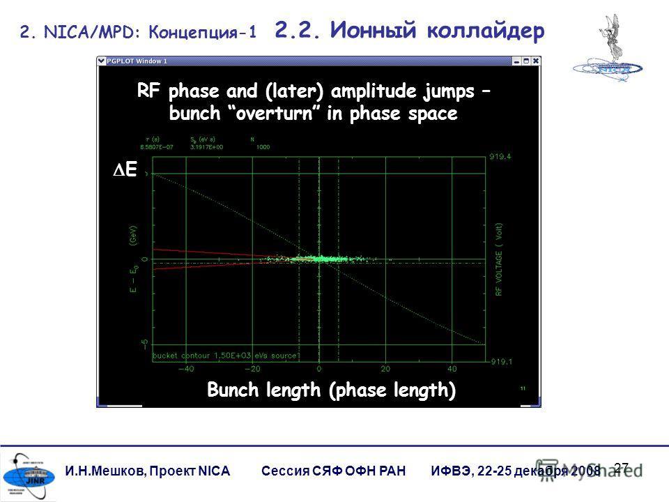 27 И.Н.Мешков, Проект NICA Сессия СЯФ ОФН РАН ИФВЭ, 22-25 декабря 2008 2. NICA/MPD: Концепция-1 2.2. Ионный коллайдер RF phase and (later) amplitude jumps – bunch overturn in phase space Bunch length (phase length) E