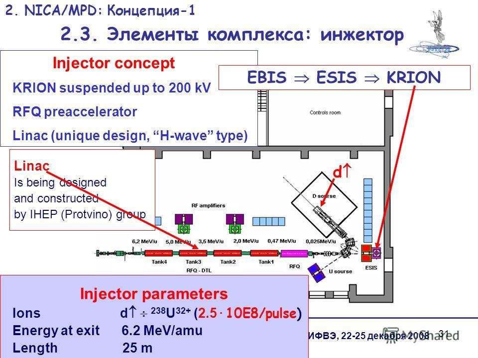 31 И.Н.Мешков, Проект NICA Сессия СЯФ ОФН РАН ИФВЭ, 22-25 декабря 2008 2. NICA/MPD: Концепция-1 2.3. Элементы комплекса: инжектор Injector concept KRION suspended up to 200 kV RFQ preaccelerator Linac (unique design, H-wave type) EBIS ESIS KRION d Li