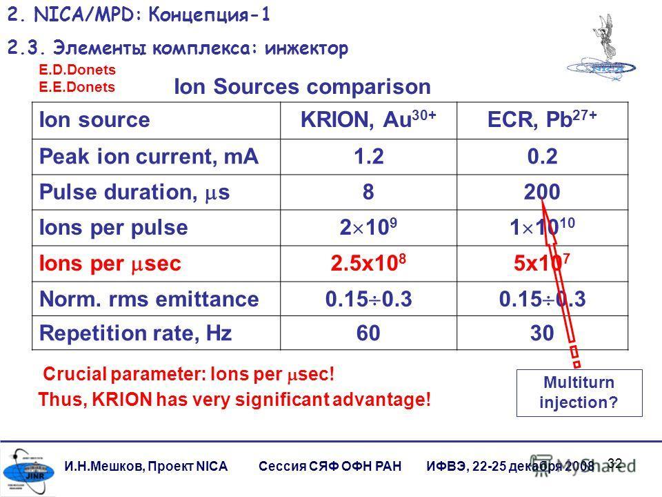 32 И.Н.Мешков, Проект NICA Сессия СЯФ ОФН РАН ИФВЭ, 22-25 декабря 2008 2. NICA/MPD: Концепция-1 2.3. Элементы комплекса: инжектор Ion Sources comparison Ion sourceKRION, Au 30+ ECR, Pb 27+ Peak ion current, mA1.20.2 Pulse duration, s 8200 Ions per pu