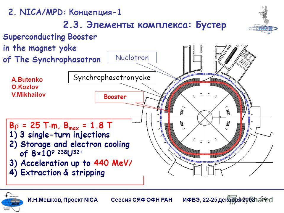 34 B = 25 T m, B max = 1.8 T 1)3 single-turn injections 2) Storage and electron cooling of 8×10 9 238 U 32+ 3) Acceleration up to 440 MeV/u 4) Extraction & stripping 2. NICA/MPD: Концепция-1 2.3. Элементы комплекса: Бустер И.Н.Мешков, Проект NICA Сес