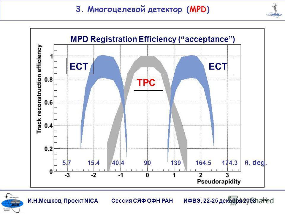 44 3. Многоцелевой детектор (MPD) И.Н.Мешков, Проект NICA Сессия СЯФ ОФН РАН ИФВЭ, 22-25 декабря 2008 TPC ECT MPD Registration Efficiency (acceptance) 5.7 15.4 40.4 90 139 164.5 174.3, deg.