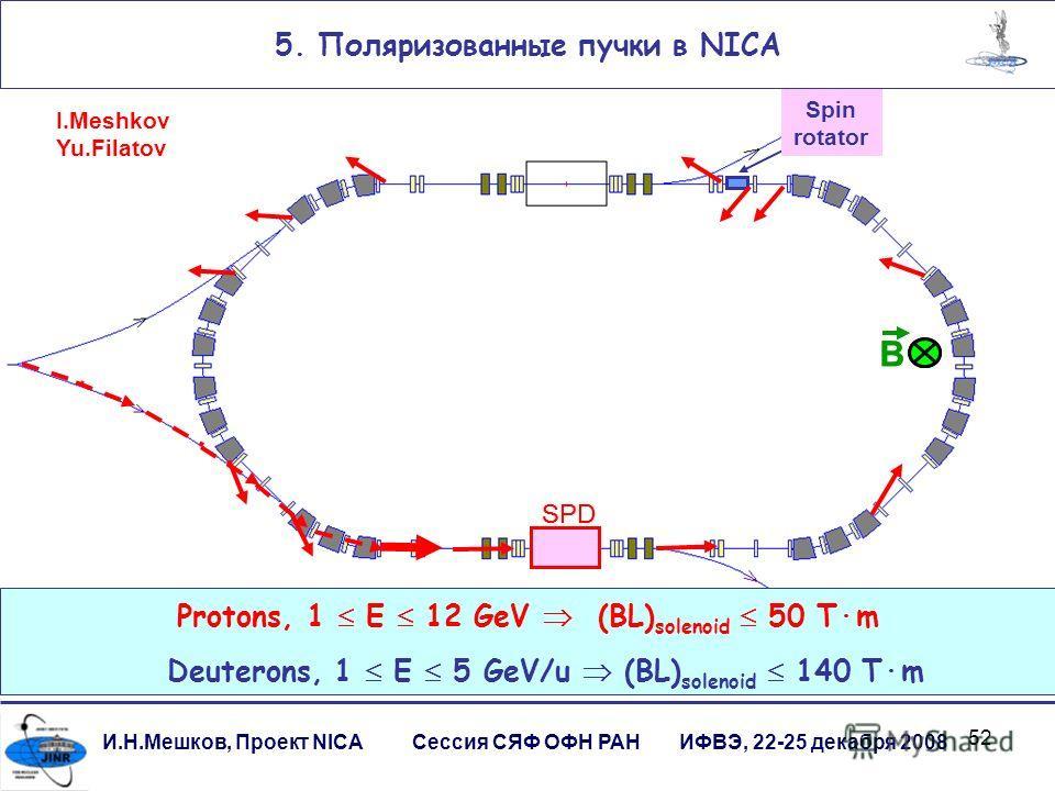 52 И.Н.Мешков, Проект NICA Сессия СЯФ ОФН РАН ИФВЭ, 22-25 декабря 2008 SPD B B Protons, 1 E 12 GeV (BL) solenoid 50 Tm Deuterons, 1 E 5 GeV/u (BL) solenoid 140 Tm Spin rotator 5. Поляризованные пучки в NICA I.Meshkov Yu.Filatov