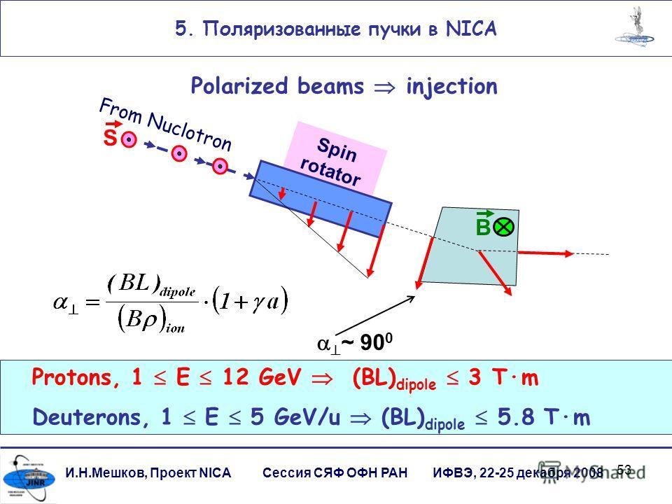 53 И.Н.Мешков, Проект NICA Сессия СЯФ ОФН РАН ИФВЭ, 22-25 декабря 2008 Spin rotator B From Nuclotron S 5. Поляризованные пучки в NICA Polarized beams injection Protons, 1 E 12 GeV (BL) dipole 3 Tm Deuterons, 1 E 5 GeV/u (BL) dipole 5.8 Tm ~ 90 0