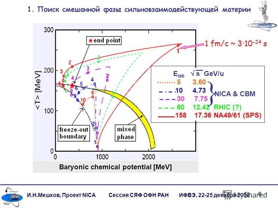 6 И.Н.Мешков, Проект NICA Сессия СЯФ ОФН РАН ИФВЭ, 22-25 декабря 2008 1. Поиск смешанной фазы сильновзаимодействующей материи Baryonic chemical potential [MeV] E lab s GeV/u 5 3.60 10 4.73 30 7.75 80 12.42 RHIC (?) 158 17.36 NA49/61 (SPS) NICA & CBM