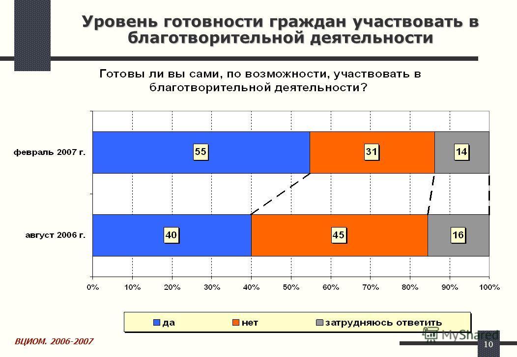 10 Уровень готовности граждан участвовать в благотворительной деятельности ВЦИОМ. 2006-2007