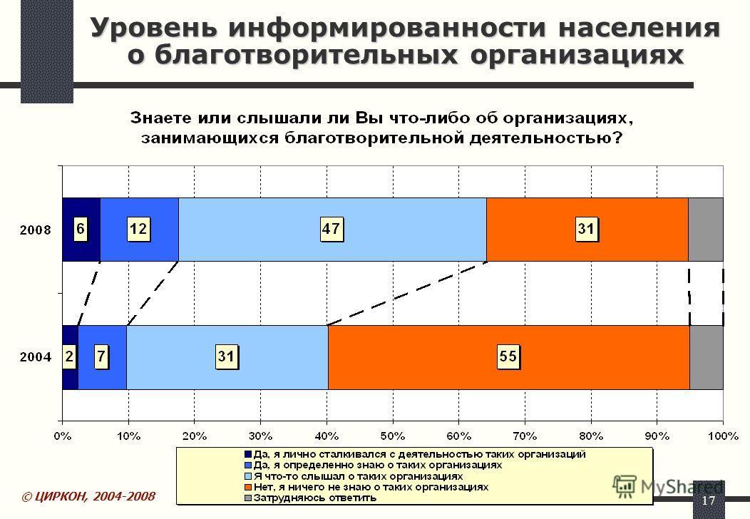 17 Уровень информированности населения о благотворительных организациях © ЦИРКОН, 2004-2008