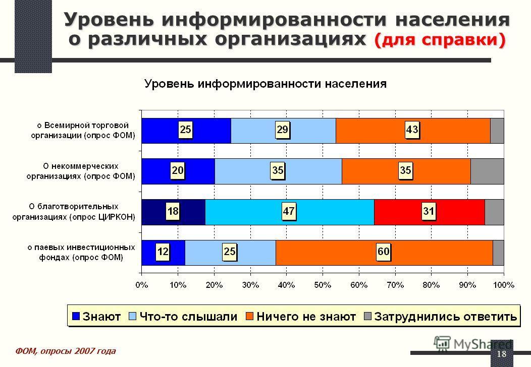 18 Уровень информированности населения о различных организациях (для справки) ФОМ, опросы 2007 года