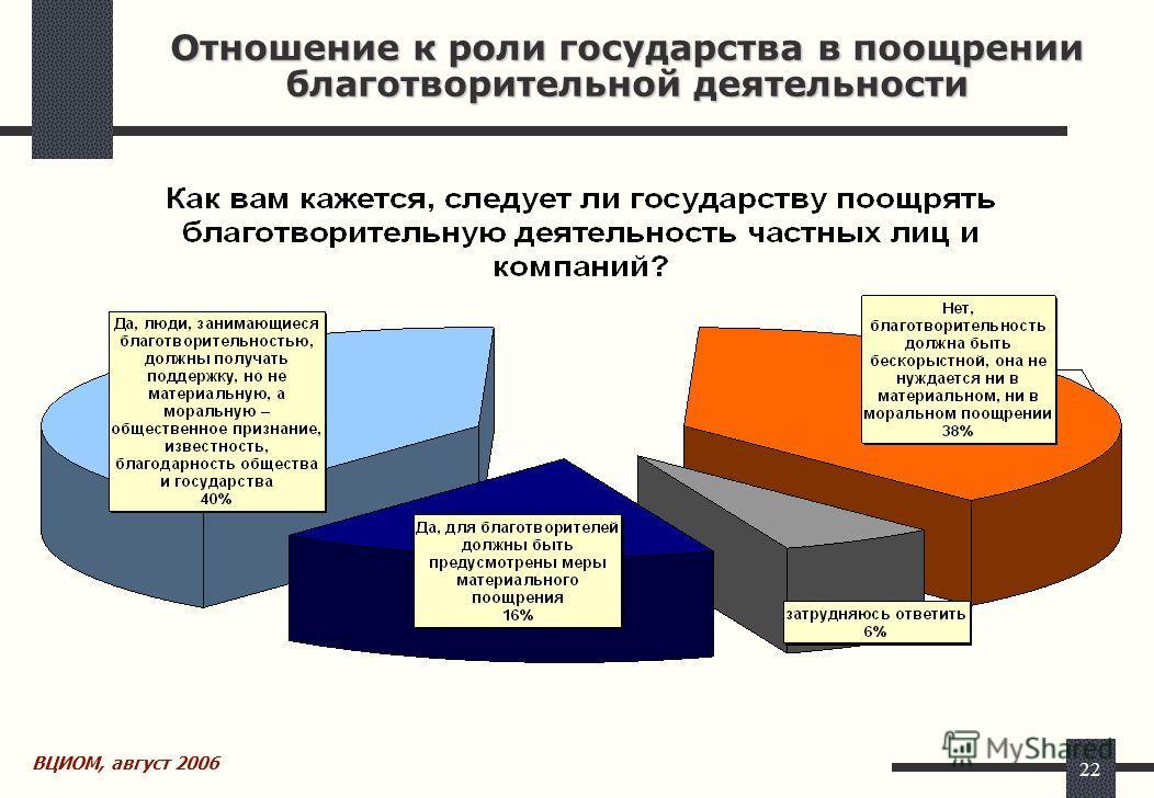 22 Отношение к роли государства в поощрении благотворительной деятельности ВЦИОМ, август 2006