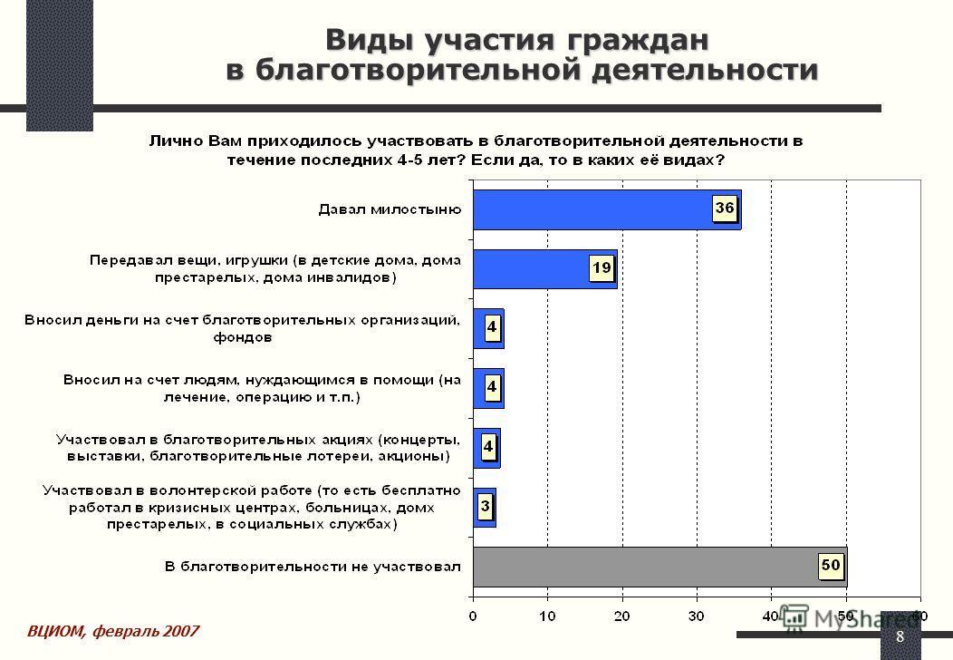 8 Виды участия граждан в благотворительной деятельности ВЦИОМ, февраль 2007