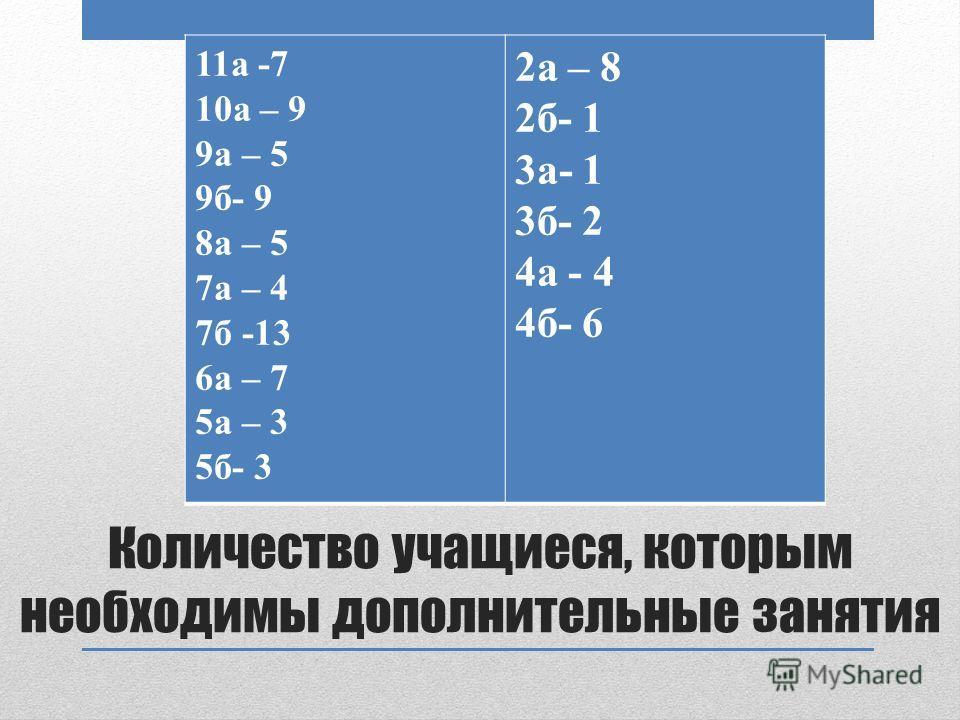 Количество учащиеся, которым необходимы дополнительные занятия 11а -7 10а – 9 9а – 5 9б- 9 8а – 5 7а – 4 7б -13 6а – 7 5а – 3 5б- 3 2а – 8 2б- 1 3а- 1 3б- 2 4а - 4 4б- 6