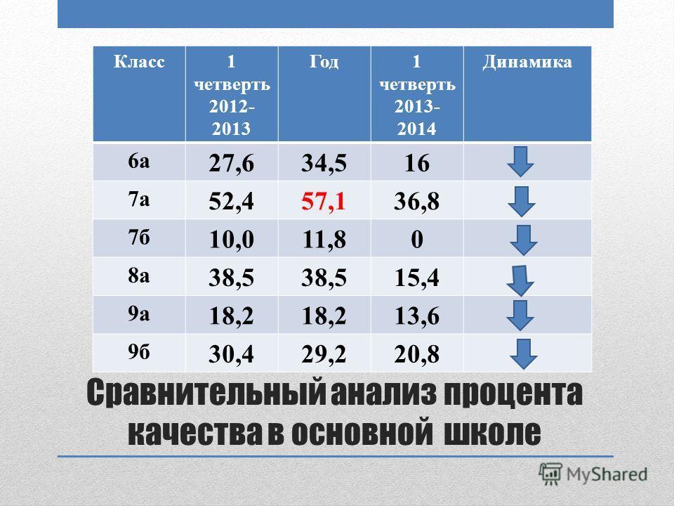 Сравнительный анализ процента качества в основной школе Класс1 четверть 2012- 2013 Год1 четверть 2013- 2014 Динамика 6а 27,634,516 7а 52,457,136,8 7б 10,011,80 8а 38,5 15,4 9а 18,2 13,6 9б 30,429,220,8