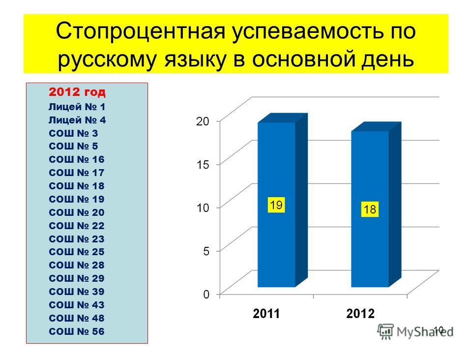 Стопроцентная успеваемость по русскому языку в основной день 2012 год Лицей 1 Лицей 4 СОШ 3 СОШ 5 СОШ 16 СОШ 17 СОШ 18 СОШ 19 СОШ 20 СОШ 22 СОШ 23 СОШ 25 СОШ 28 СОШ 29 СОШ 39 СОШ 43 СОШ 48 СОШ 56 10