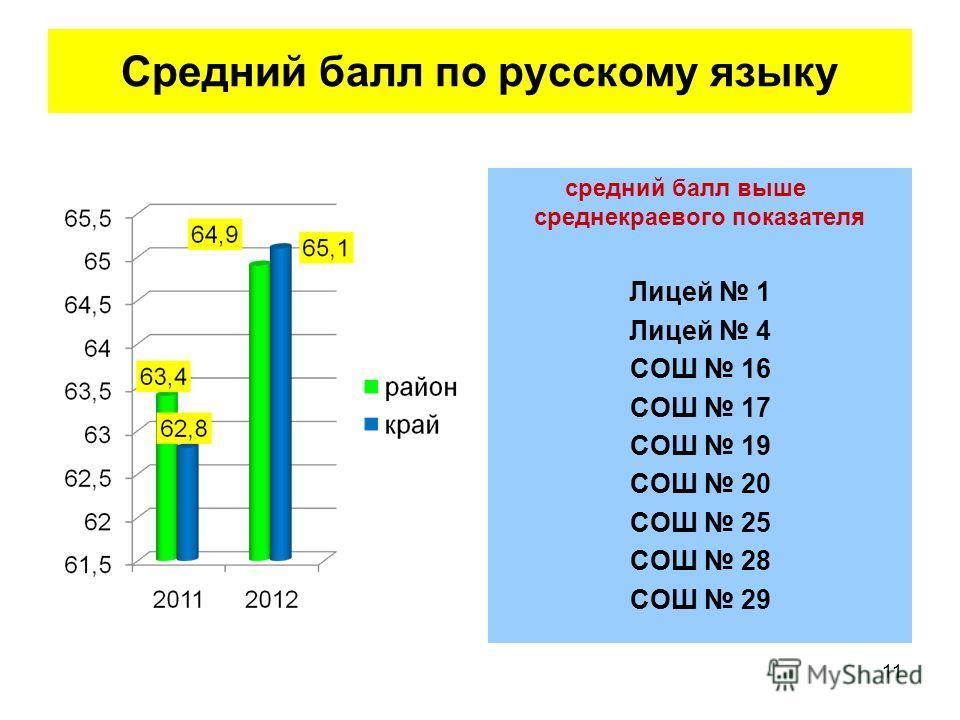 Средний балл по русскому языку средний балл выше среднекраевого показателя Лицей 1 Лицей 4 СОШ 16 СОШ 17 СОШ 19 СОШ 20 СОШ 25 СОШ 28 СОШ 29 11
