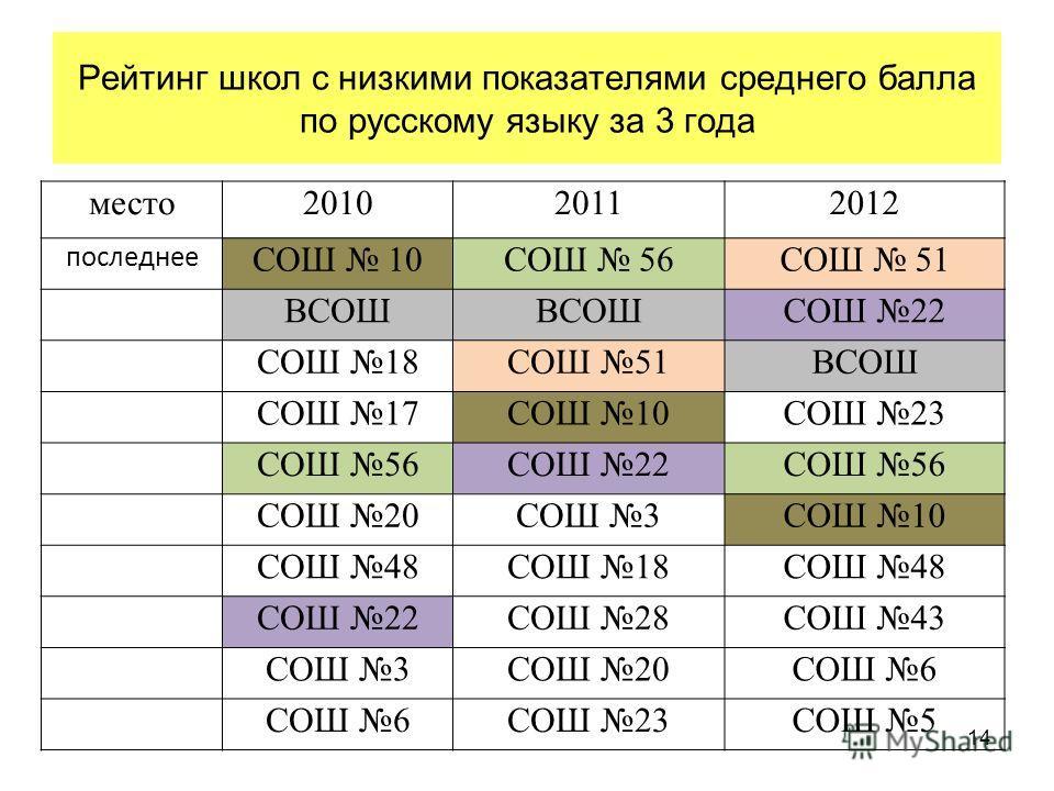 Рейтинг школ с низкими показателями среднего балла по русскому языку за 3 года 14 место201020112012 последнее СОШ 10СОШ 56СОШ 51 ВСОШ СОШ 22 СОШ 18СОШ 51ВСОШ СОШ 17СОШ 10СОШ 23 СОШ 56СОШ 22СОШ 56 СОШ 20СОШ 3СОШ 10 СОШ 48СОШ 18СОШ 48 СОШ 22СОШ 28СОШ 4