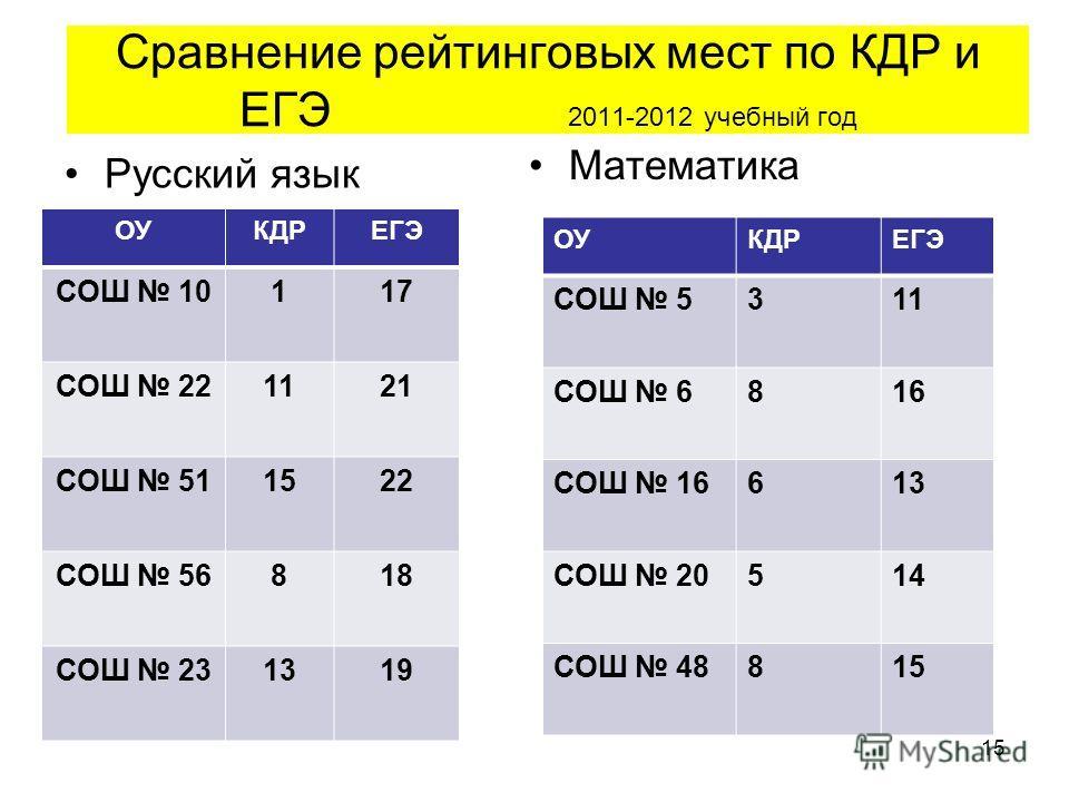 Сравнение рейтинговых мест по КДР и ЕГЭ 2011-2012 учебный год Русский язык Математика 15 ОУКДРЕГЭ СОШ 10117 СОШ 221121 СОШ 511522 СОШ 56818 СОШ 231319 ОУКДРЕГЭ СОШ 5311 СОШ 6816 СОШ 16613 СОШ 20514 СОШ 48815