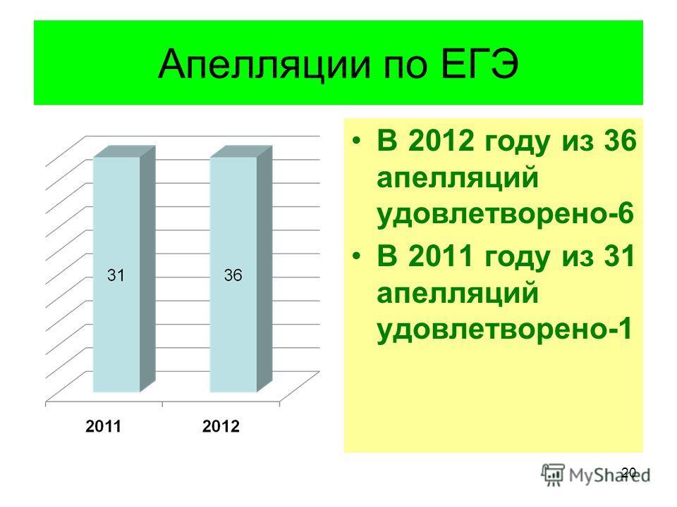 Апелляции по ЕГЭ В 2012 году из 36 апелляций удовлетворено-6 В 2011 году из 31 апелляций удовлетворено-1 20