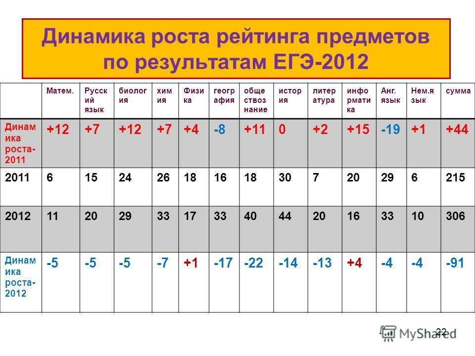 Динамика роста рейтинга предметов по результатам ЕГЭ-2012 Матем.Русск ий язык биолог ия хим ия Физи ка геогр афия обще ствоз нание истор ия литер атура инфо рмати ка Анг. язык Нем.я зык сумма Динам ика роста- 2011 +12+7+12+7+4-8+110+2+15-19+1+44 2011