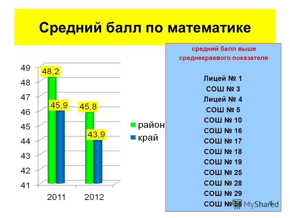 Средний балл по математике средний балл выше среднекраевого показателя Лицей 1 СОШ 3 Лицей 4 СОШ 5 СОШ 10 СОШ 16 СОШ 17 СОШ 18 СОШ 19 СОШ 25 СОШ 28 СОШ 29 СОШ 56 5
