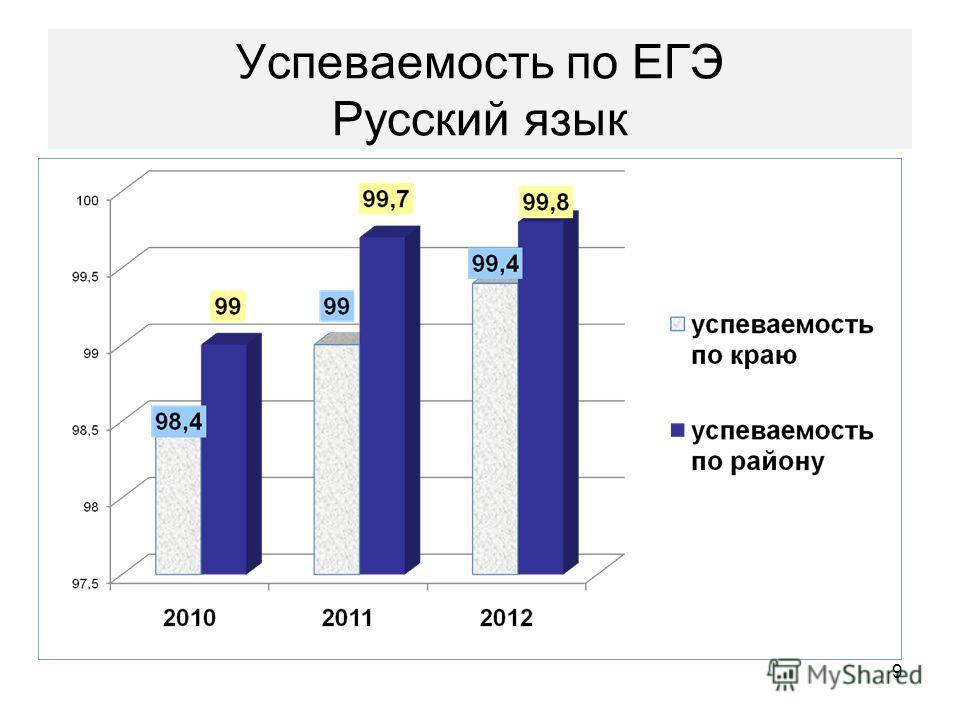 Успеваемость по ЕГЭ Русский язык 9