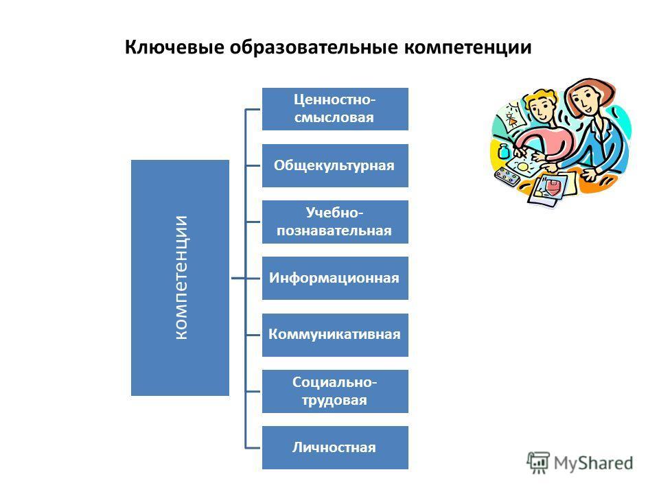Ключевые образовательные компетенции компетенции Ценностно- смысловая Общекультурная Учебно- познавательная Информационная Коммуникативная Социально- трудовая Личностная