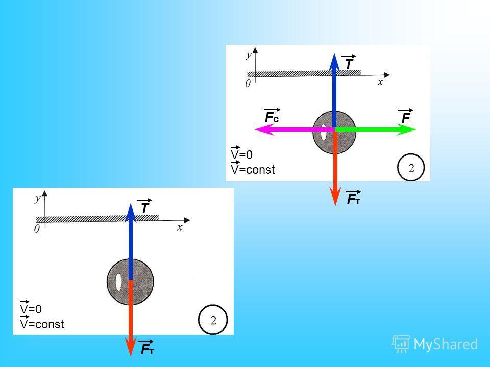 FтFт FтFт T T F FcFc V=0 V=const V=0 V=const