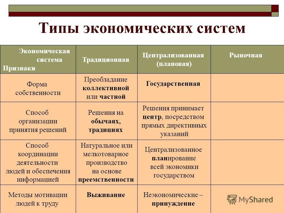 Типы экономических систем Экономическая система Признаки Традиционная Централизованная (плановая) Рыночная Неэкономические – принуждение Централизованное планирование всей экономики государством Решения принимает центр, посредством прямых директивных