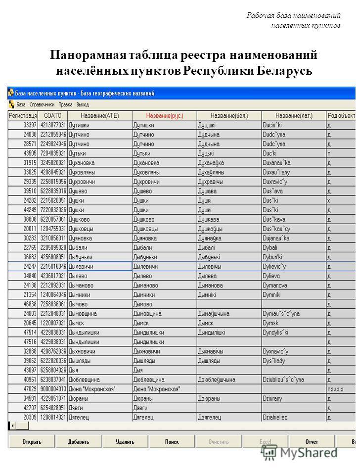 Панорамная таблица реестра наименований населённых пунктов Республики Беларусь Рабочая база наименований населенных пунктов