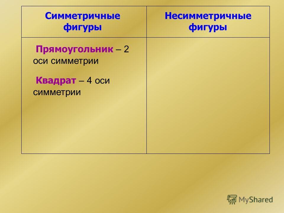 Симметричные фигуры Несимметричные фигуры Прямоугольник – 2 оси симметрии Квадрат – 4 оси симметрии