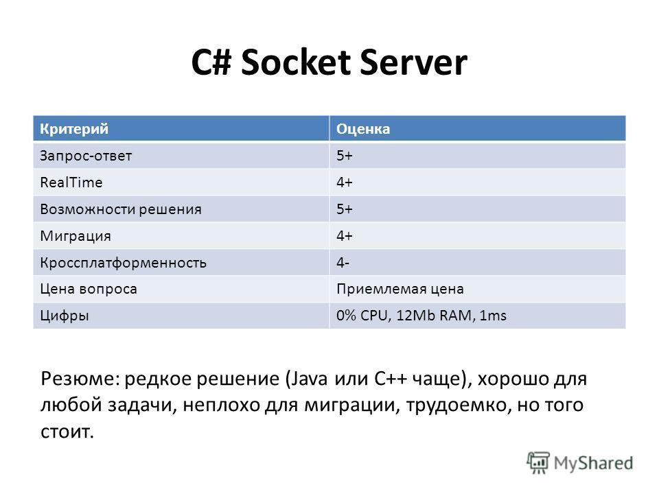 C# Socket Server КритерийОценка Запрос-ответ5+ RealTime4+ Возможности решения5+ Миграция4+ Кроссплатформенность4- Цена вопросаПриемлемая цена Цифры0% CPU, 12Mb RAM, 1ms Резюме: редкое решение (Java или C++ чаще), хорошо для любой задачи, неплохо для