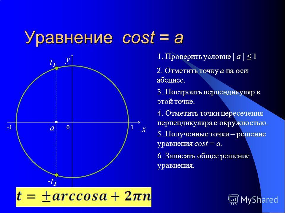 Уравнение cost = a 0 x y 2. Отметить точку а на оси абсцисс. 3. Построить перпендикуляр в этой точке. 4. Отметить точки пересечения перпендикуляра с окружностью. 5. Полученные точки – решение уравнения cost = a. 6. Записать общее решение уравнения. 1