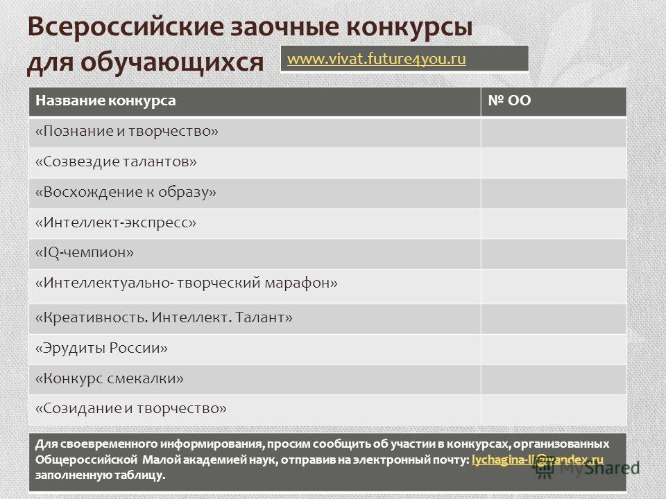 Всероссийские заочные конкурсы для обучающихся Название конкурса ОО «Познание и творчество» «Созвездие талантов» «Восхождение к образу» «Интеллект-экспресс» «IQ-чемпион» «Интеллектуально- творческий марафон» «Креативность. Интеллект. Талант» «Эрудиты