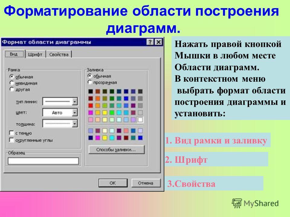 Для форматирования графиков можно открыть контекстное меню: В области построения В области диаграммы