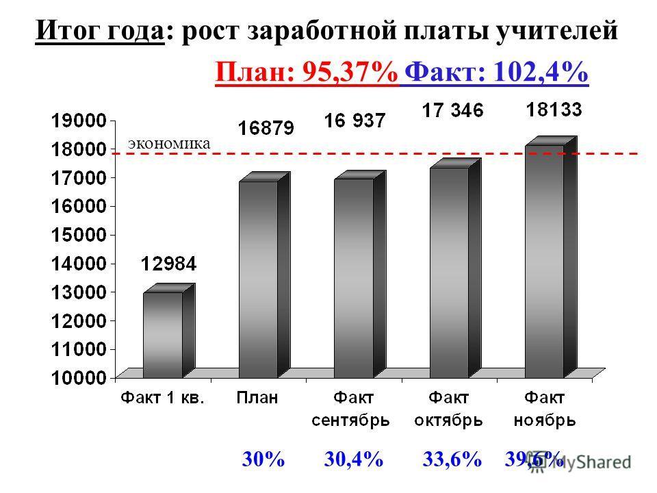 Итог года: рост заработной платы учителей 30% 30,4% 33,6% 39,6% экономика План: 95,37% Факт: 102,4%