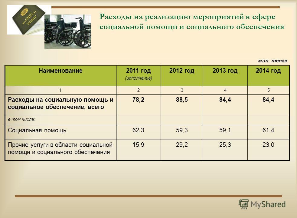 Расходы на реализацию мероприятий в сфере образования млн.тенге Наименование2011 год (исполнение) 2012 год2013 год2014 год 12345 Расходы по образованию, всего1277,11363,71403,71466,9 в том числе: Дошкольное воспитание и обучение65,297,763,671,3 Начал