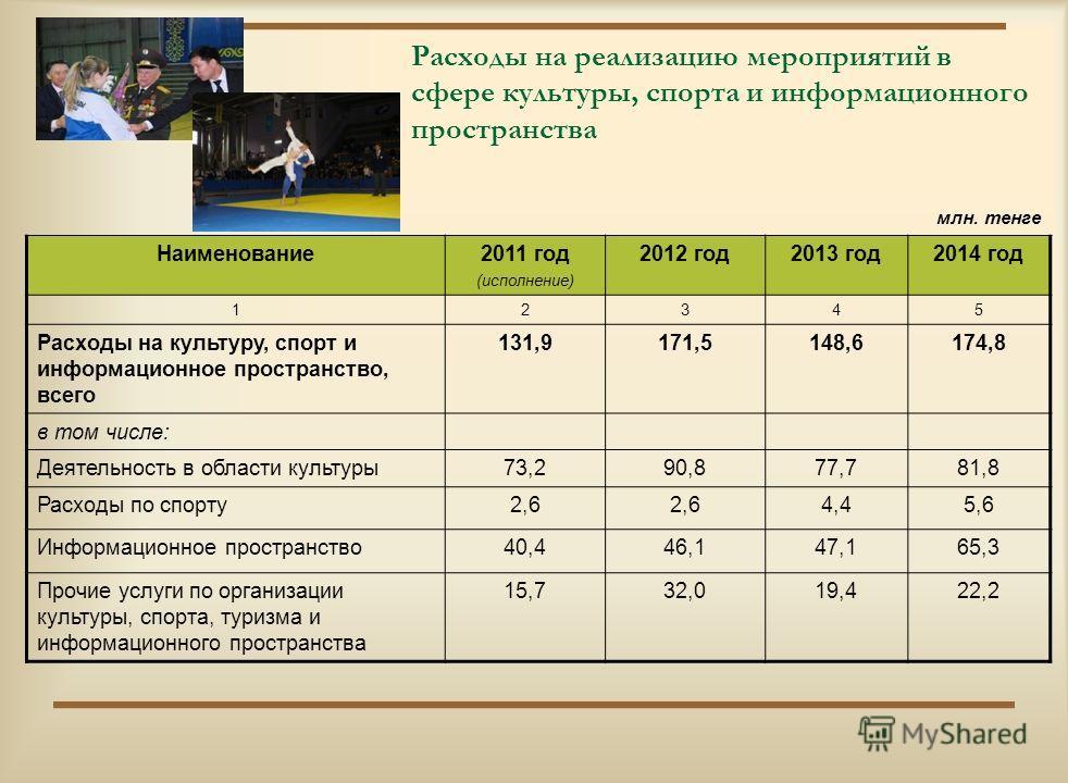 Расходы на реализацию мероприятий в сфере социальной помощи и социального обеспечения млн. тенге Наименование2011 год (исполнение) 2012 год2013 год2014 год 12345 Расходы на социальную помощь и социальное обеспечение, всего 78,288,584,4 в том числе: С