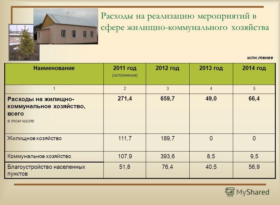 Расходы на жилищно-коммунальное хозяйство, транспорт и бюджет развития Жилищно-коммунальное хозяйство Транспорт и коммуникации Бюджет развития
