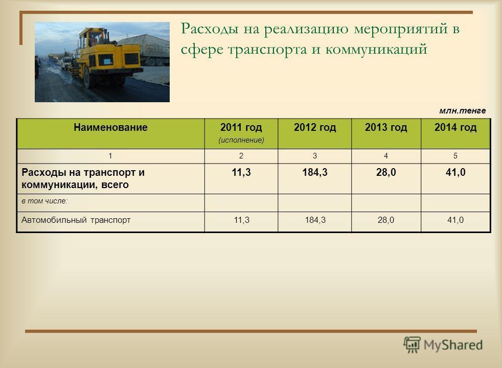 Расходы на реализацию мероприятий в сфере жилищно-коммунального хозяйства млн.тенге Наименование2011 год (исполнение) 2012 год2013 год2014 год 12345 Расходы на жилищно- коммунальное хозяйство, всего в том числе: 271,4659,749,066,4 Жилищное хозяйство