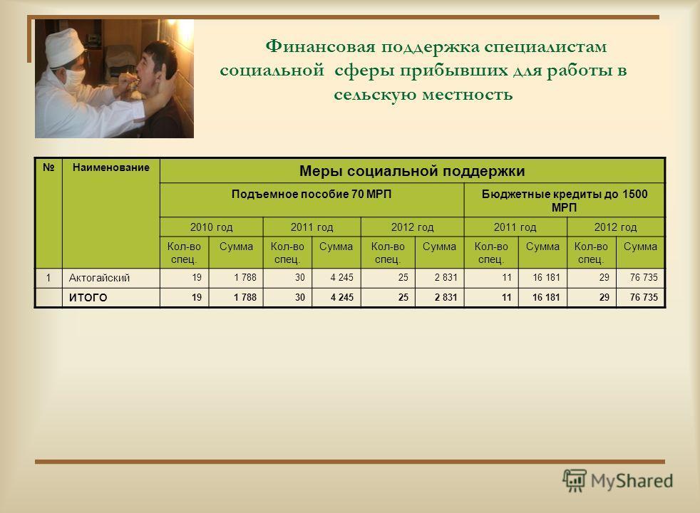 Расходы районного бюджета на развитие (инвестиционные проекты) млн.тенге Наименование2011 год2012 год2013 год2014 год 12345 РАСХОДЫ - всего142,3135,0178,0145,0 в том числе: Государственные услуги общего характера060,900 Культура, спорт, информационно