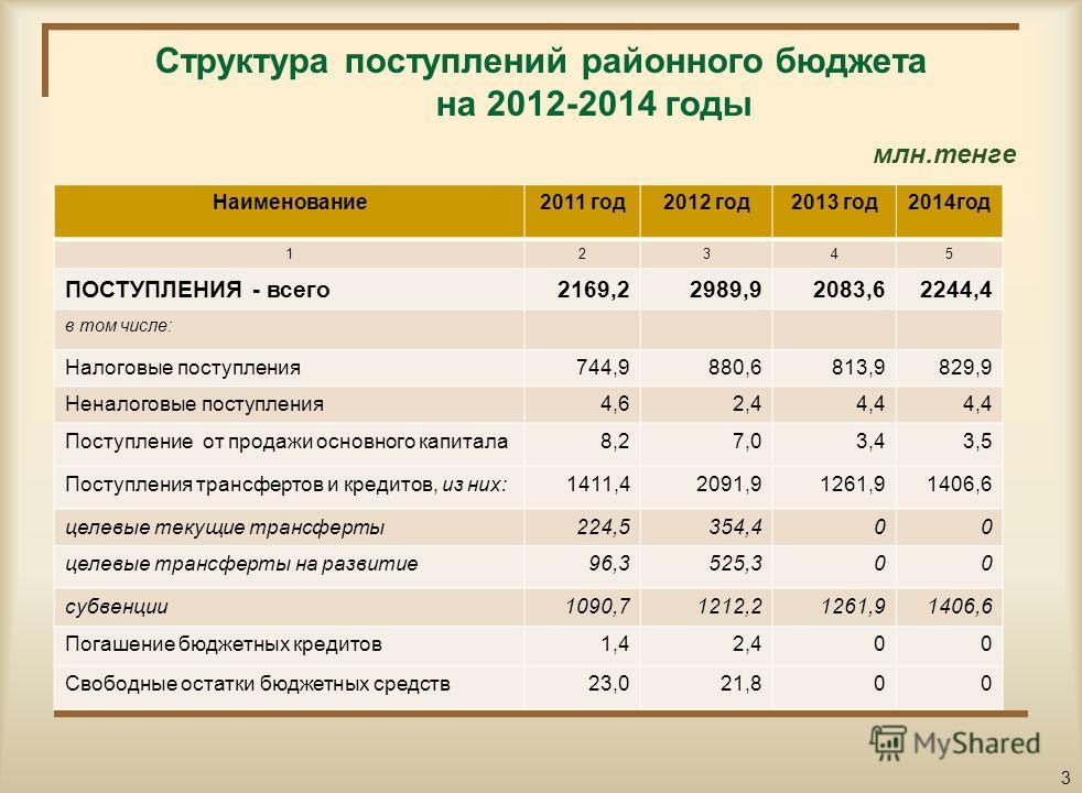 Основные показатели социально-экономического развития области на 2012-2014 годы п/п Наименование показателей2010 год2011 год2012 год2013 год 123456 1.Валовый региональный продукт (ВРП), млн.тенге 5760,35315,75687,86085,9 2.ВРП на душу населения, тыс.
